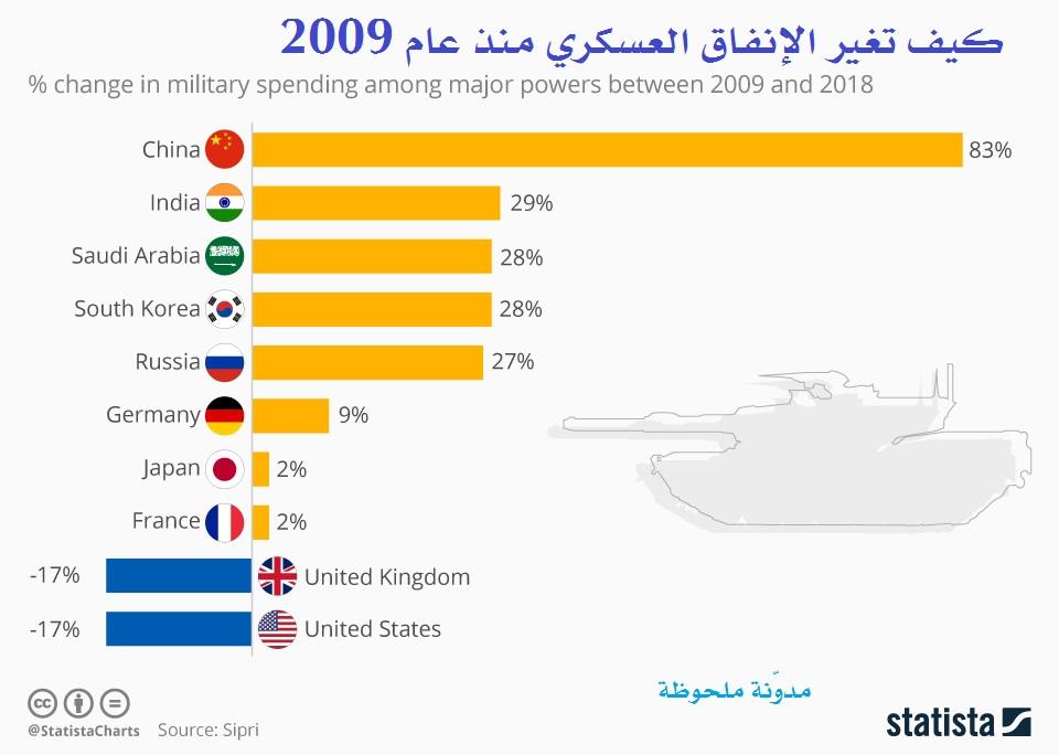 كيف تغير الإنفاق العسكري منذ عام 2009