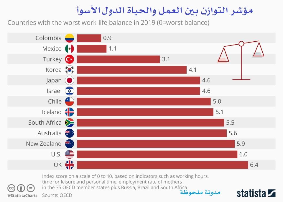 مؤشر التوازن بين العمل والحياة الدول العشرة الأسوأ