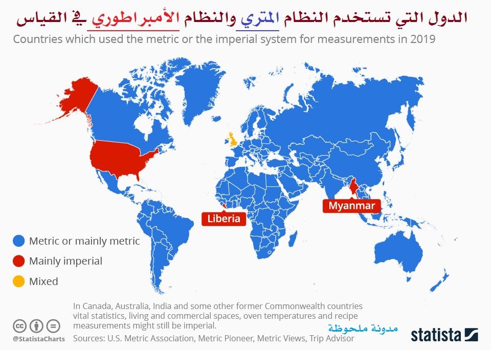 الدول التي تستخدم النظام المتري والنظام الأمبراطوري في القياس