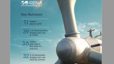 Photo of عدد الموظفين في مجالات الطاقة النظيفة يصل الى 11 مليون