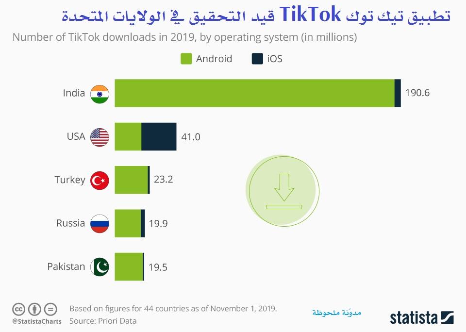 تطبيق تيك توك TikTok قيد التحقيق في الولايات المتحدة
