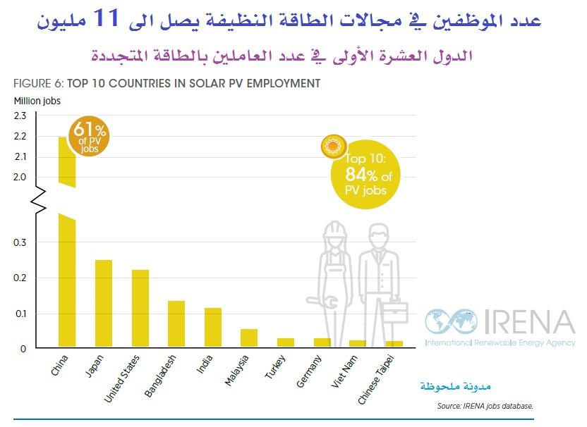 الدول العشرة الأولى في عدد العاملين بالطاقة المتجددة