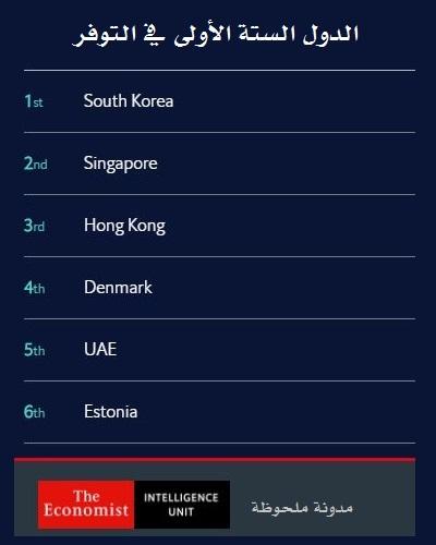 مؤشر الوصول للإنترنت 2020 - الدول الستة الأولى في التوفر