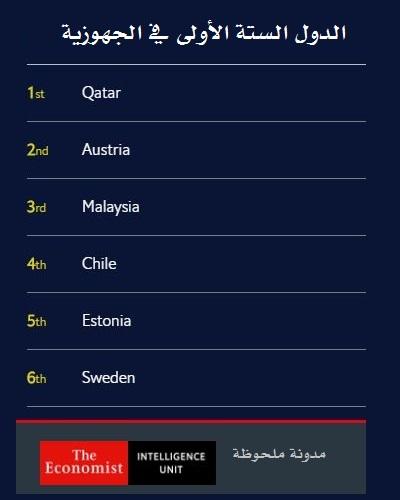 مؤشر الوصول للإنترنت 2020 - الدول الستة الأولى في الجهوزية