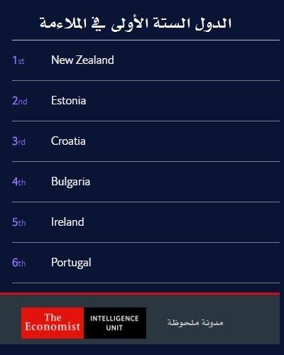 مؤشر الوصول للإنترنت 2020 - الدول الستة الأولى في الملاءمة
