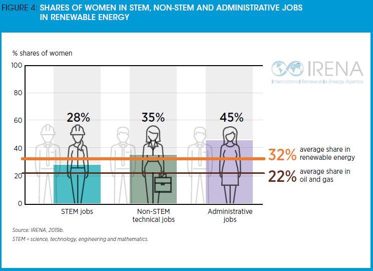 نسبة النساء العالملات في الطاقة المتجددة
