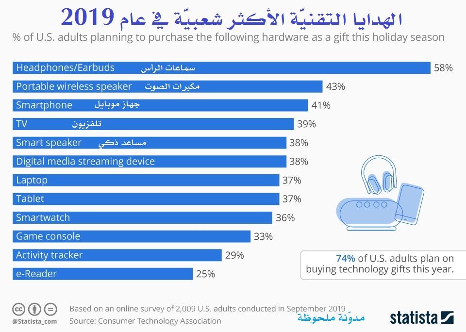 الهدايا التقنية الأكثر شعبية في عام 2019
