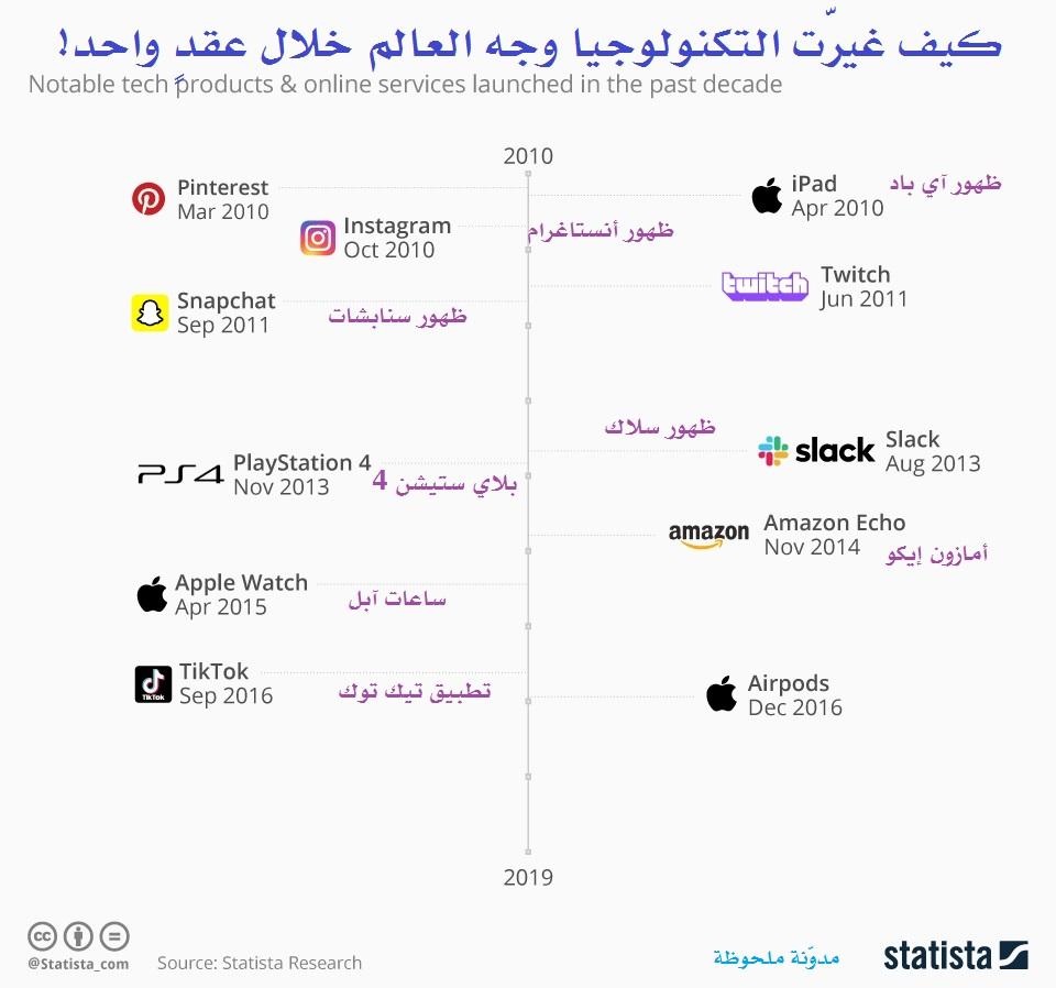كيف غيّرت التكنولوجيا وجه العالم خلال عقدٍ واحد!