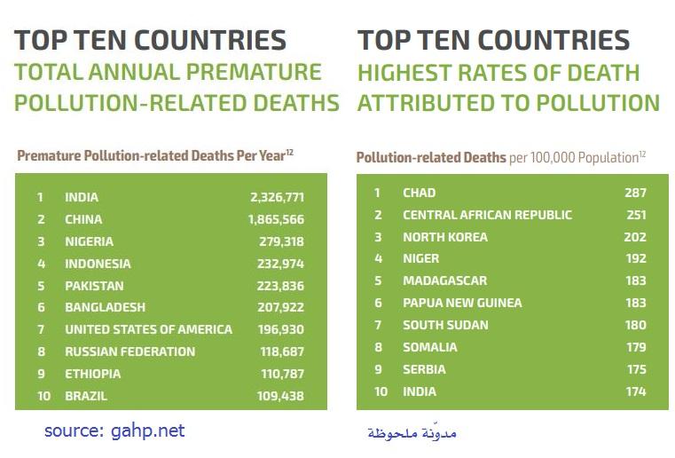 عدد قتلى التلوث