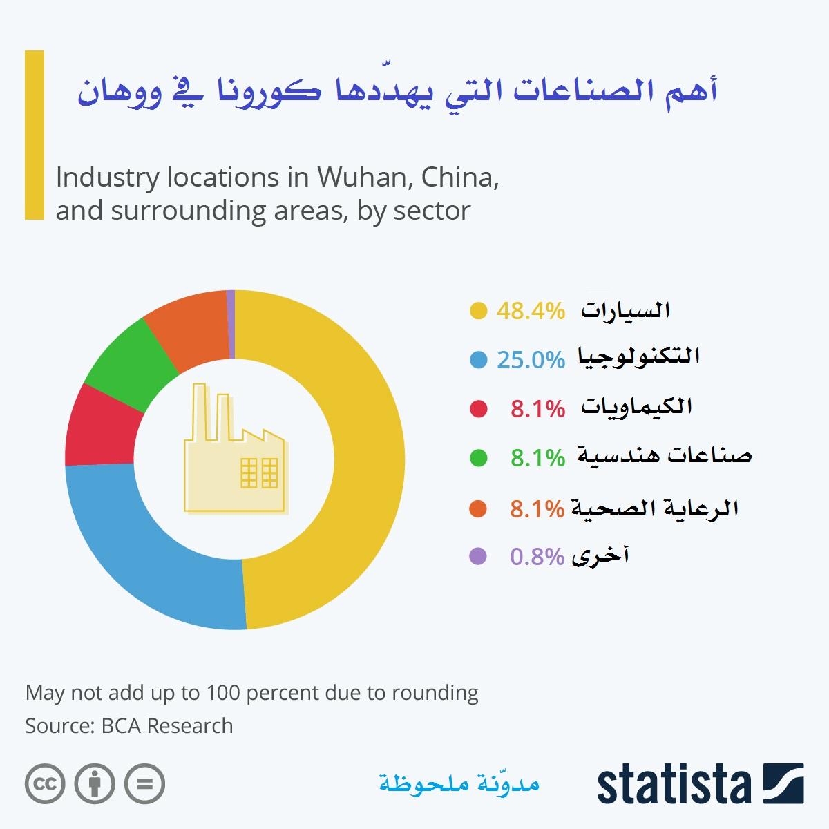 أهم الصناعات التي يهددها فيروس كورونا في ووهان
