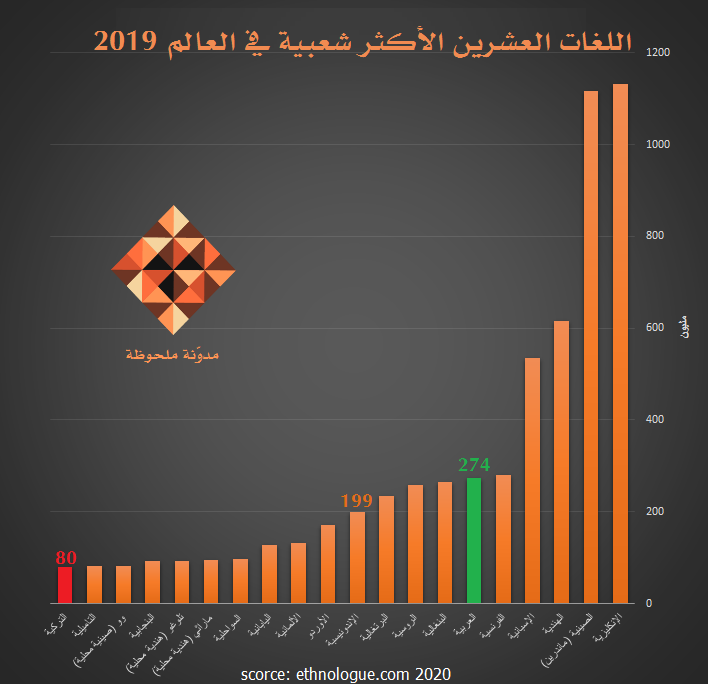 اللغات العشرين الأكثر شعبية في العالم