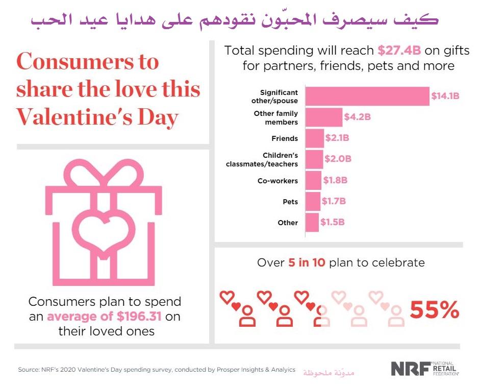 كيف سيصرف المحبون نقودهم على هدايا عيد الحب