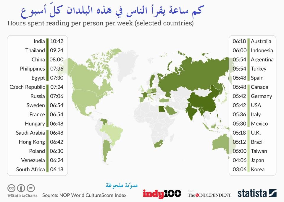 كم ساعة يقرأ الناس في هذه البلدان كل أسبوع