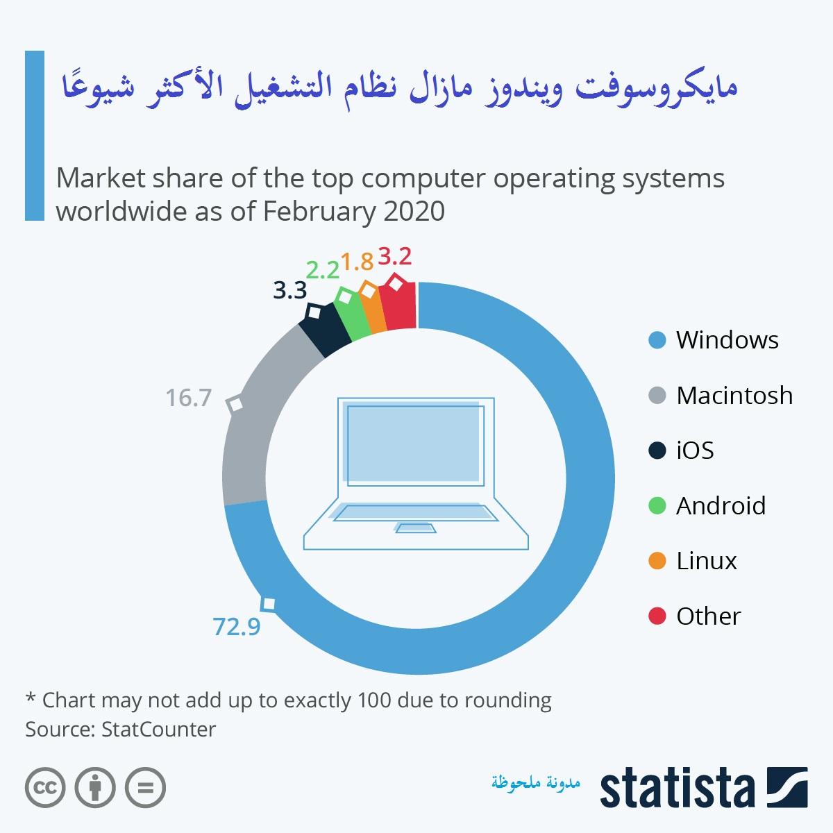 مايكروسوفت ويندوز مازال نظام التشغيل الأكثر شيوعًا
