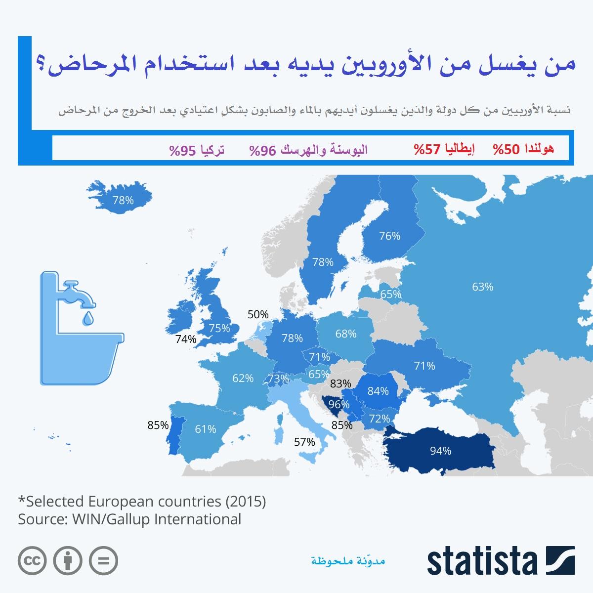 هل يغسل الأوروبيون أيديهم بعد استخدام المرحاض؟