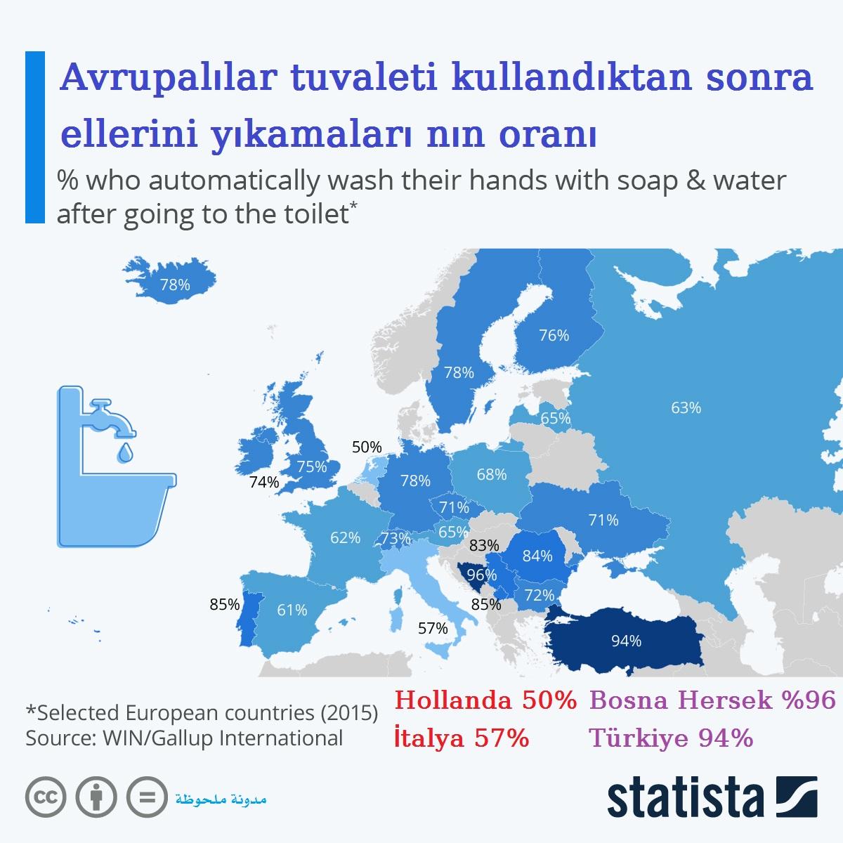 Avrupalılar tuvaleti kullandıktan sonra ellerini yıkamaları nın oranı