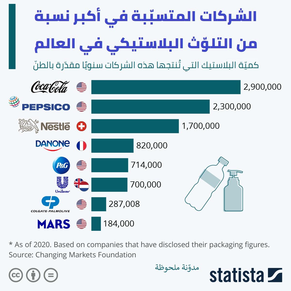 الشركات المتسببة في أكبر نسبة من التلوث البلاستيكي في العالم