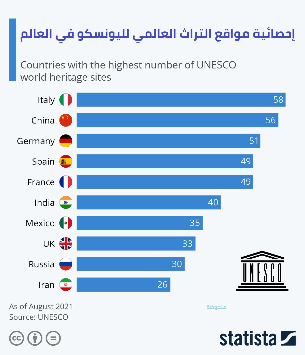 إحصائية مواقع التراث العالمي لليونسكو في العالم